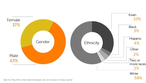 Chegg 2014 Gender and Ethnicity Breakdown