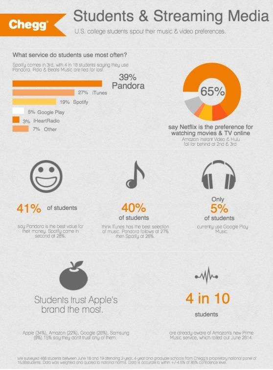 Students & Streaming Media